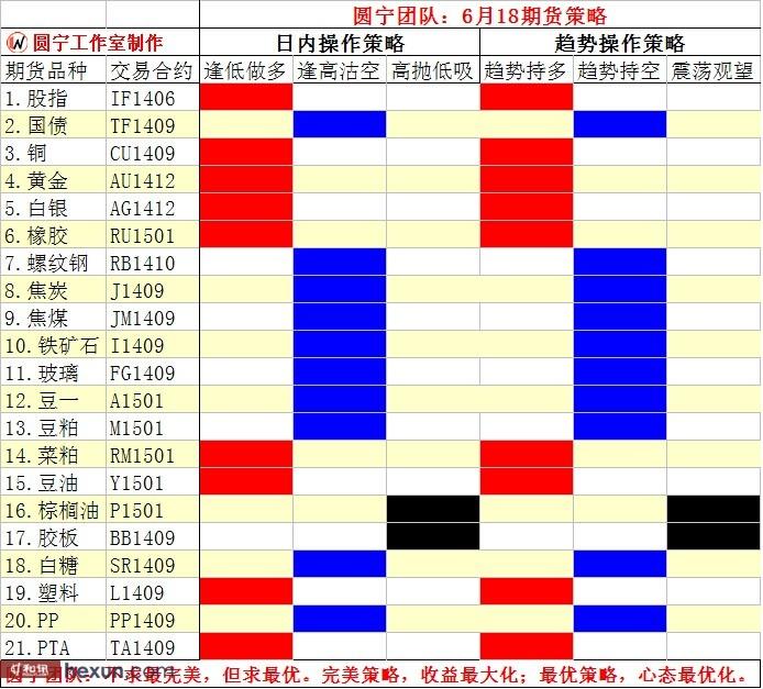 圆宁团队:6月18日内外盘策略