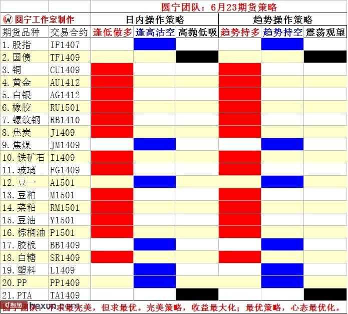 圆宁团队:6月23日内外盘策略