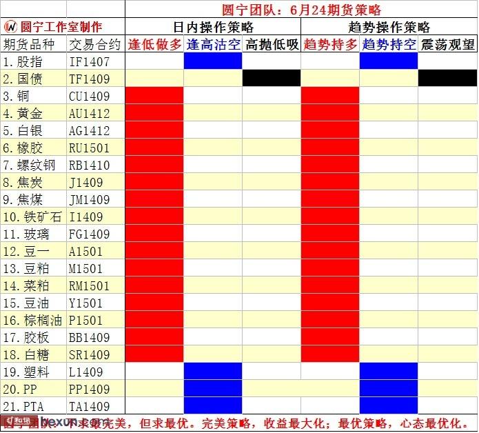 圆宁团队:6月25内外盘策略